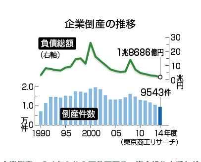 東京商工リサーチ調べ